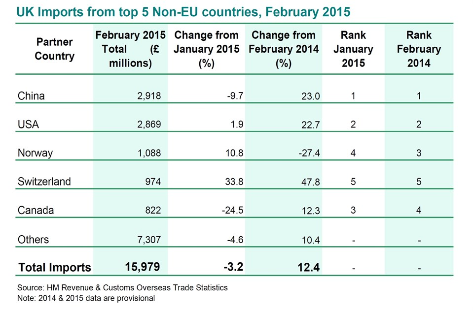 UK Imports From Top 5 Non -EU Coutries - Table 03